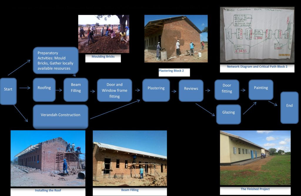 Classroom Block Completion Activities, the Network Diagram, and the Critical Path