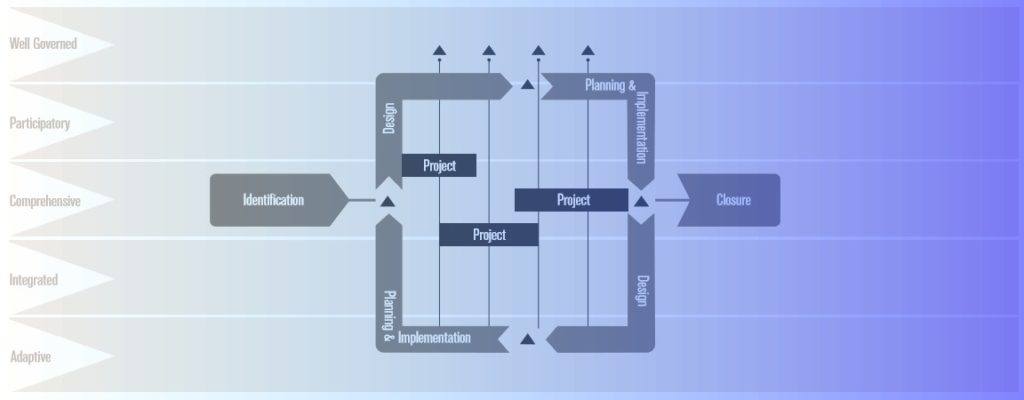 Program Management Diagram - Principles